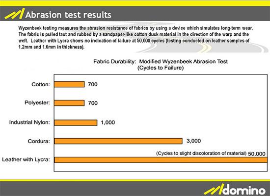 Abrasion Testing O Ecotextiles