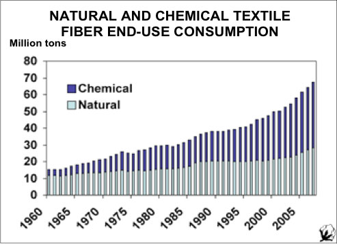 Why Buy Natural Fibers Instead Of Synthetics O Ecotextiles