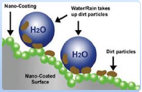Nanofinishing O Ecotextiles