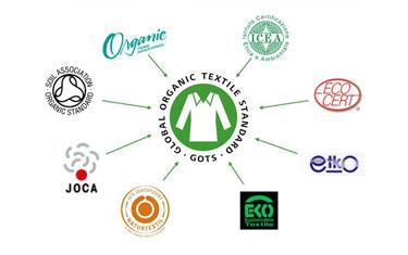 Global Organic Textile Standard   O ECOTEXTILES
