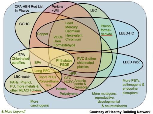 venn diagram | o ecotextiles process flow diagram manufacturing venn diagram manufacturing