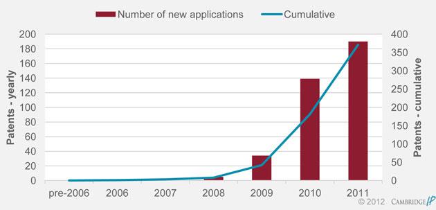 patents nanotech
