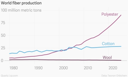 polyester production